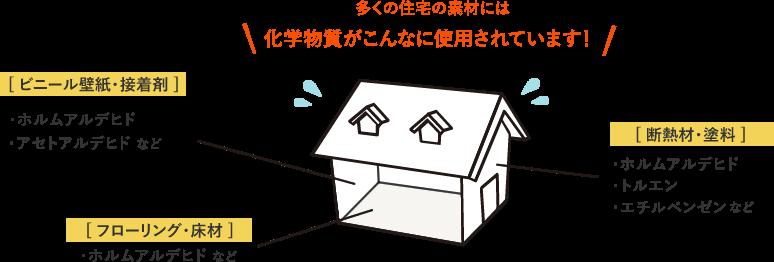 多くの住宅の素材に含まれる化学物質
