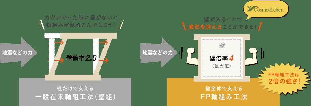 FP軸組工法