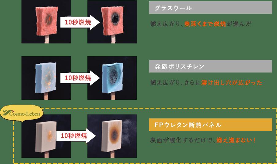 FPウレタン断熱パネルと他構造材の燃焼具合を比較