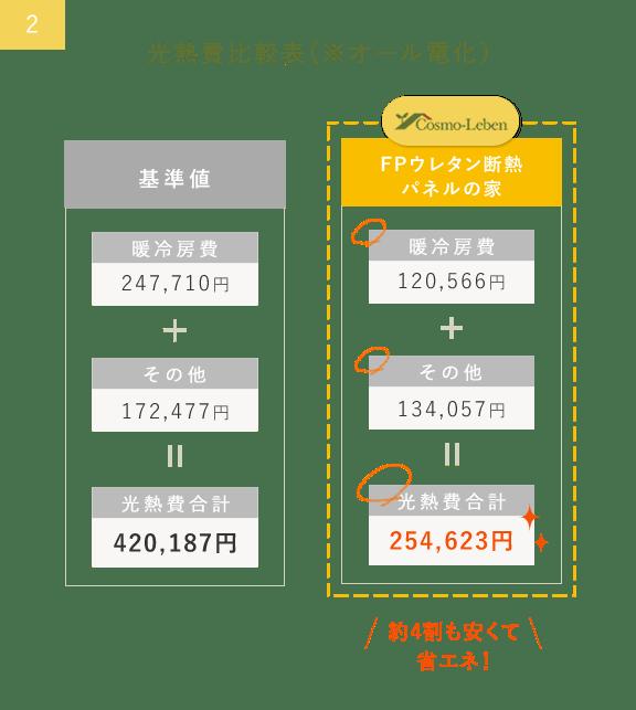 光熱費比較表(※オール電化)