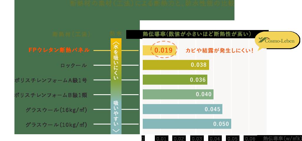 断熱材の素材(工法)による断熱力と、防水性能の比較